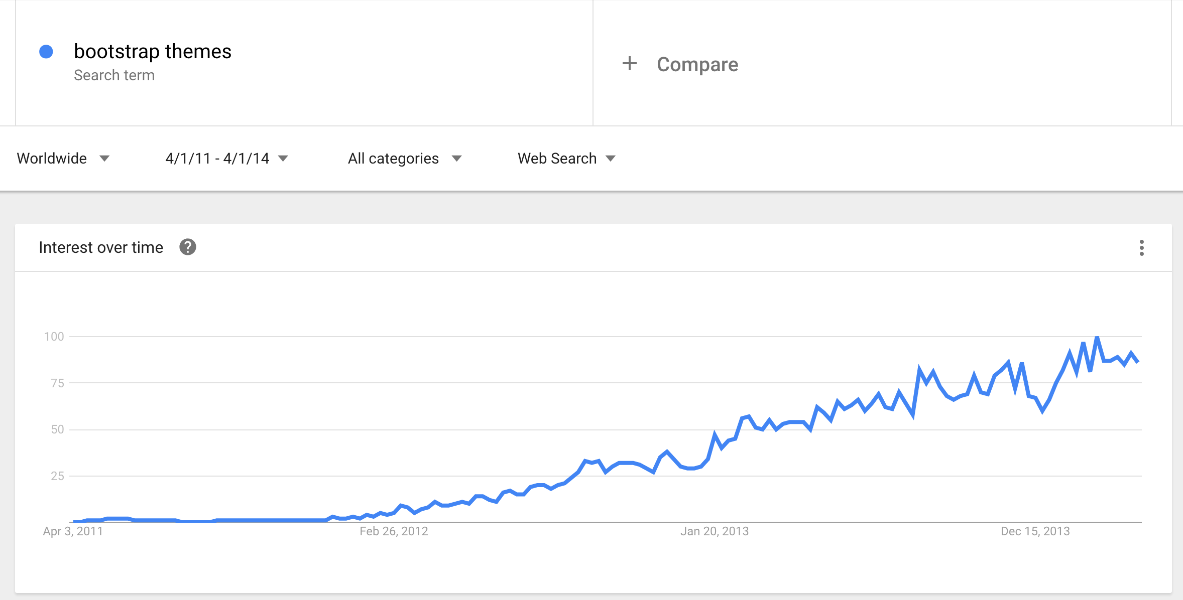 bootstrap-themes-google-trends